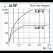 ALEF 45 - ablakkeretbe építhető légbevezető elem