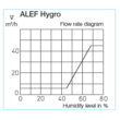 ALEF 6/45 Hygro - ablakkeretbe építhető páratartalom vezérelt légbevezető elem