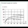 ZLA 125 W - 30m3/h - komplett fali légbeeresztő konstans 30 m3/h térfogatárammal